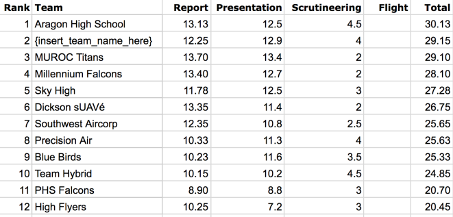 AD-scores-day1.png